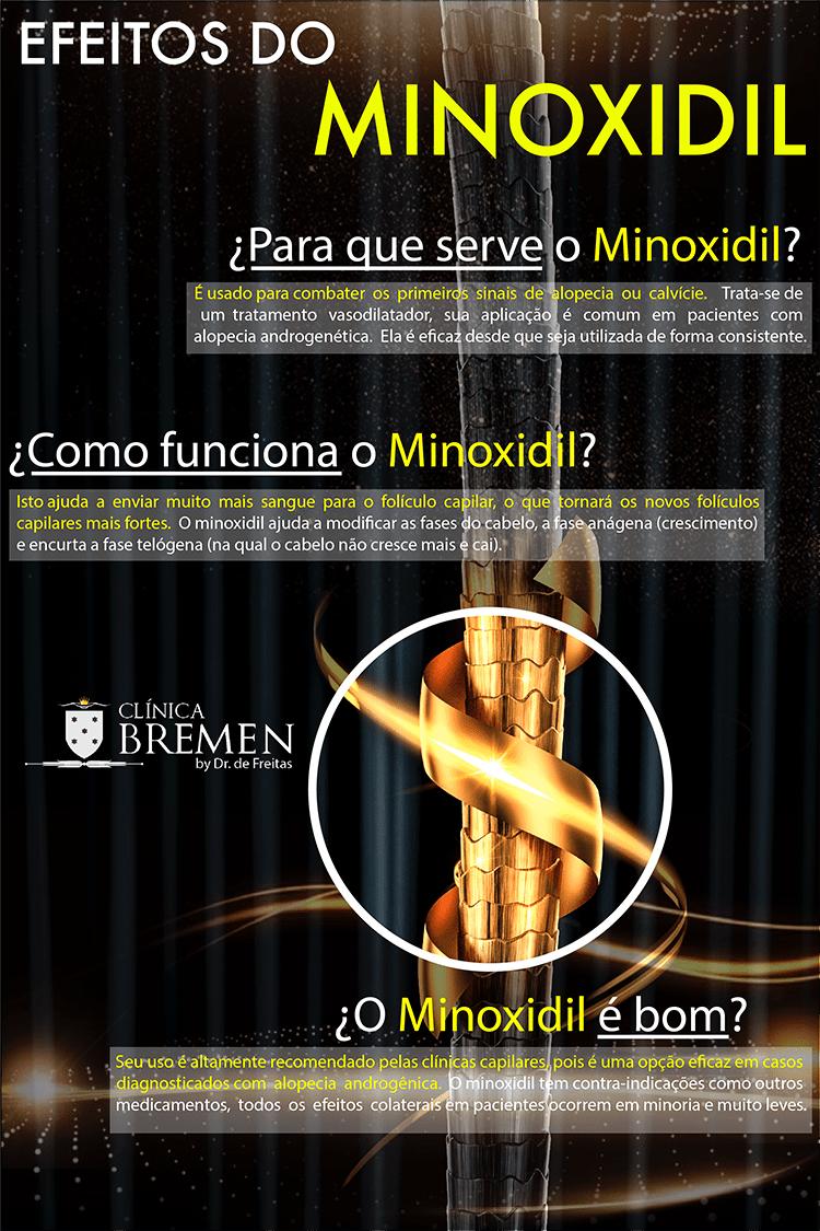 como funciona o minoxidil